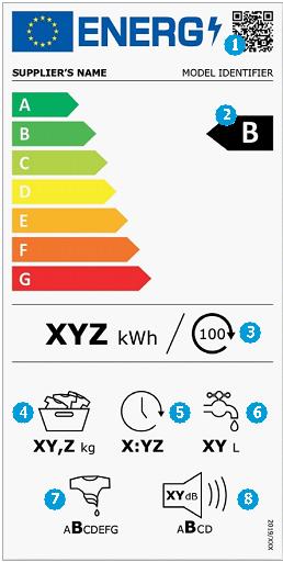mosógép energiacímke